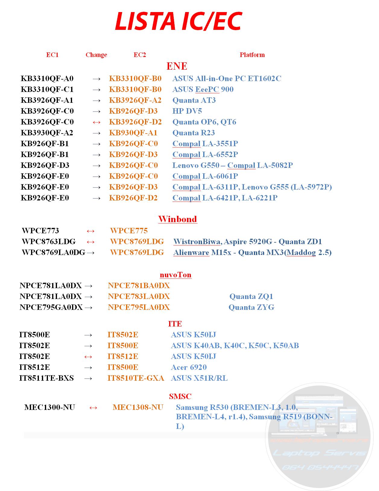 Lista IC-EC